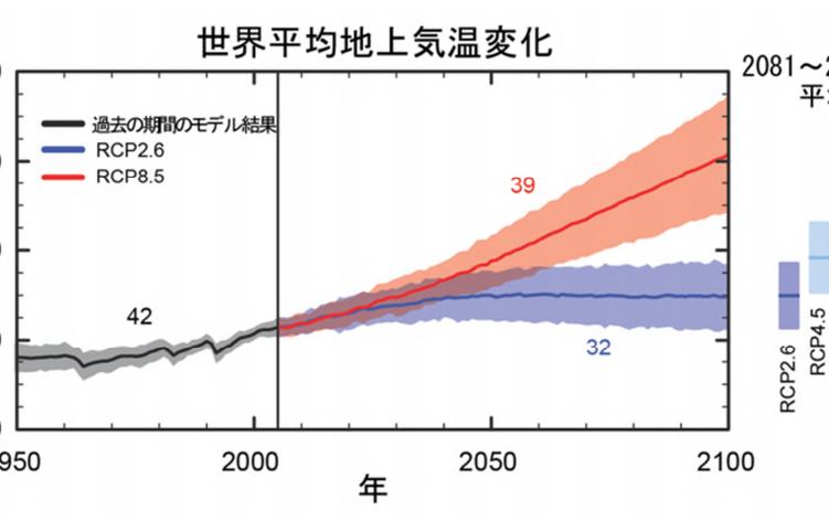 気候変動適応とは