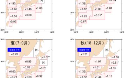 季節別の海面水温の上昇率