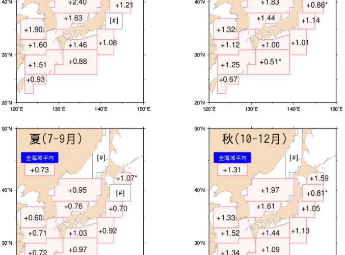 気象庁より海面水温と海洋酸性化についてのデータが公表されています。